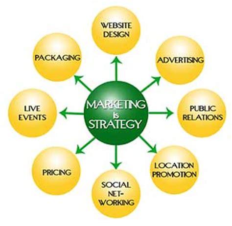 Write sales strategy business plan